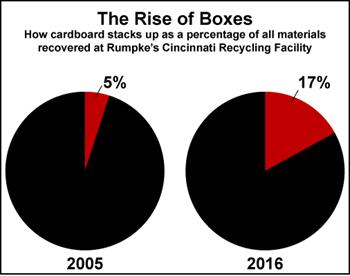 Cardboard Recycling at Rumpke's Cincinnati Recycling Facility, 2005 vs. 2016